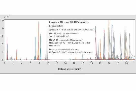 HRAM-Massen-Chromatogramm