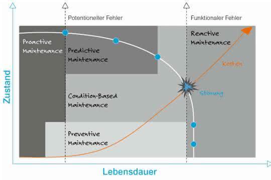 Kurvendiagramm