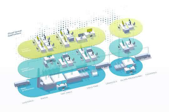Siemens-Digitalisierung-Glasindustrie