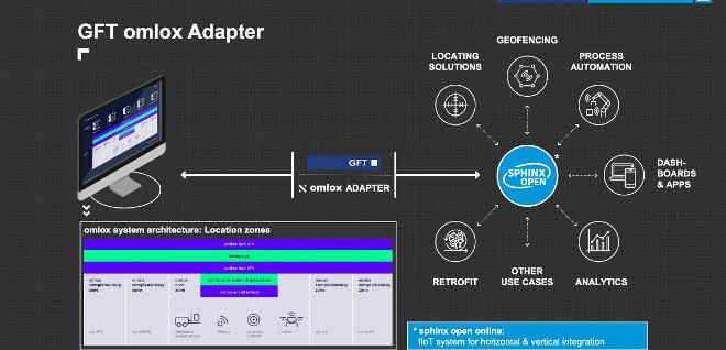 GFT omlox-Adapter