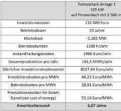 Die neue CO2-Bepreisung