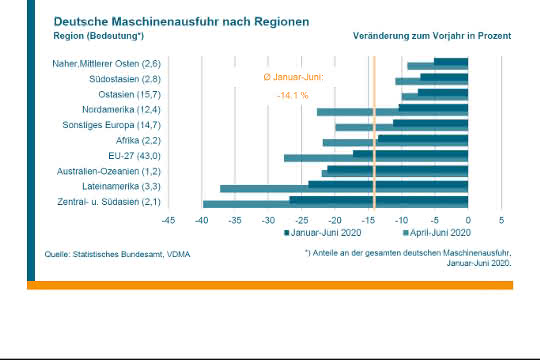 Maschinenausfuhren nach Regionen