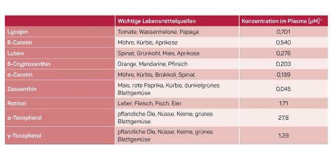 Tabelle zu Lebensmittelquellen für Carotinoide, Tocopherole und Retinol und Konzentrationen im Blutplasma