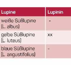 Tabelle zum Chinolizidinalkaloidvorkommen in Süßlupinen.