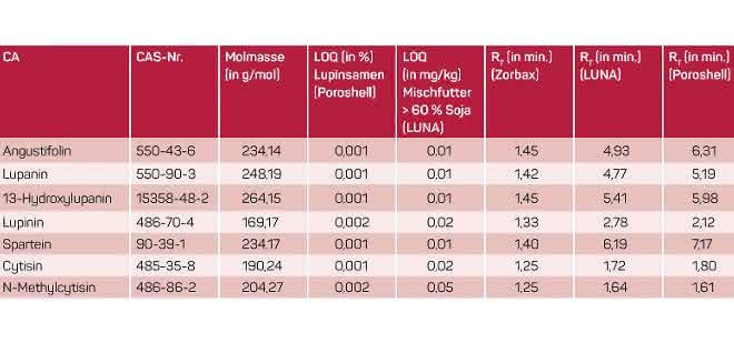 Tabelle zu Charakteristika mit Retentionszeitenvergleich