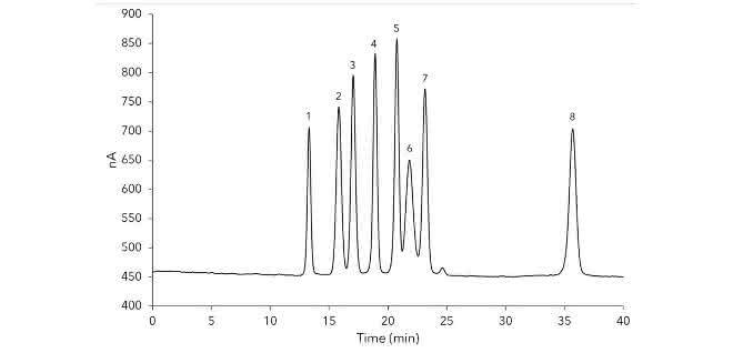 Chromatogramm