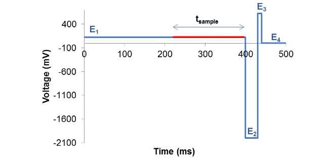 4-stufige PAD-Potenzialwellenform