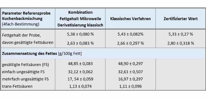 Tabelle Fettgehaltbestimmung und Fettsäureanalytik