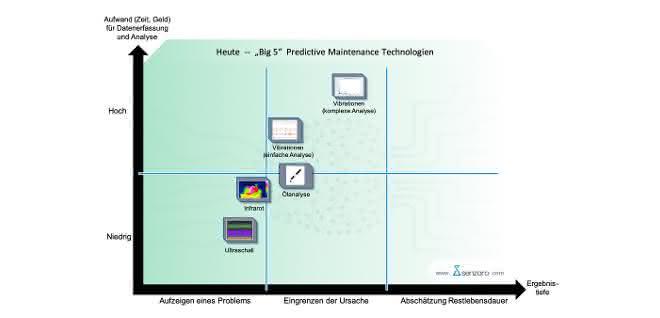 Zustandsorientierte Instandhaltung: Predictive Maintenance mit Ultraschall