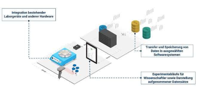 IoT-Lösung