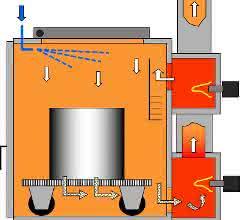 Reinigungsanlage mit thermischer Pyrolyse