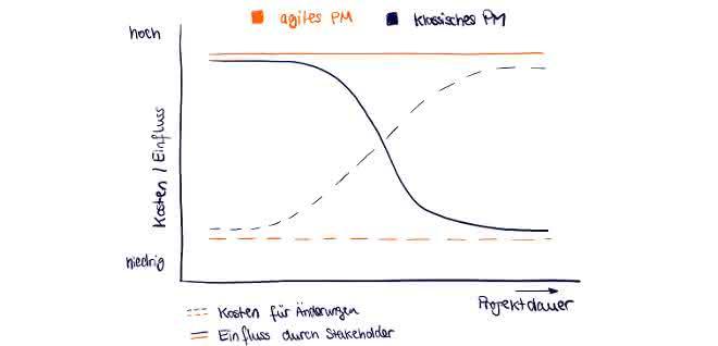 Kosten/Nutzen von Projektmanagement