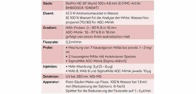 Chromatographische Bedingungen (Tabelle)
