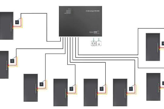Schema MFC4800 Zutrittsmanager