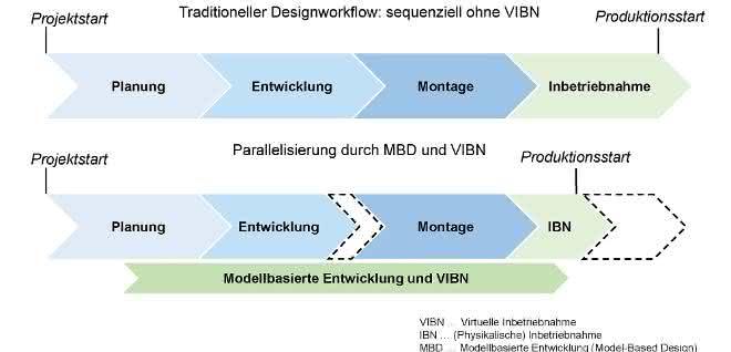Virtuelle Inbetriebnahme: Produktionsanlagen simulieren