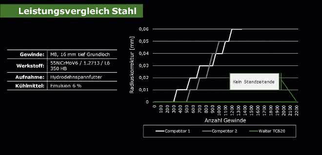Grafik Leistungsvergleich