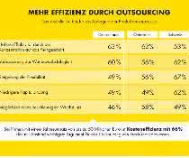 Studie: Jede vierte deutsche Firma will künftig mehr Produktionsprozesse auslagern