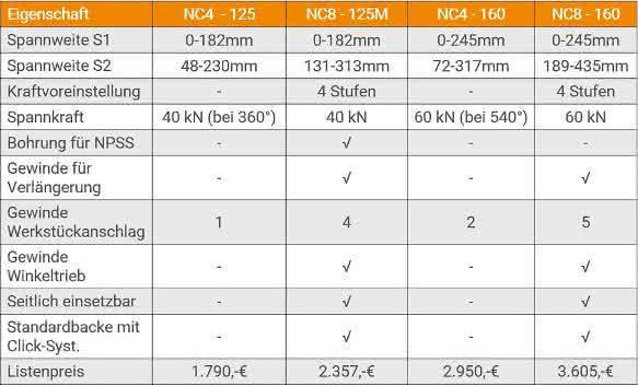 NC4 im Vergleich zum NC8