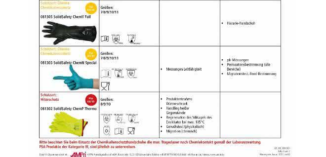 Tabelle Handschuh-Navigator Teil 2