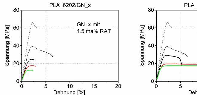 Spannungs-Dehnungsdiagramme für verschiedene PLA-Blends.