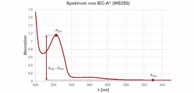 Grafik UV/Vis-Spektrum