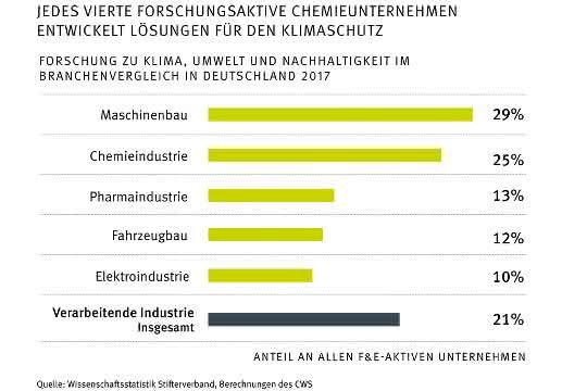 Grafik Chemieunternehmen Klimaschutz