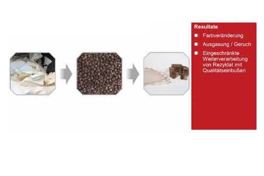 Weniger taugliche Druckfarben mit auf Nitrocellulose basiertem Bindemittel.