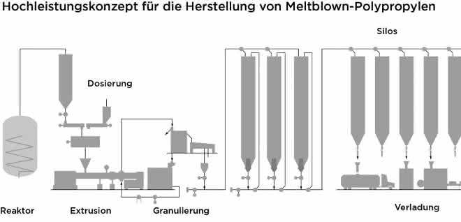 Konzept für die Herstellung von Meltblown-Polypropylen