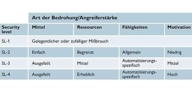 Tabelle: Angestrebtes Schutzniveau
