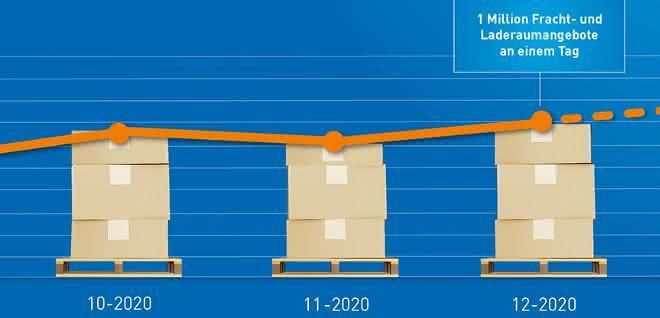 Frachtenbörse Timocom erreicht im Dezember neuen Rekordwert