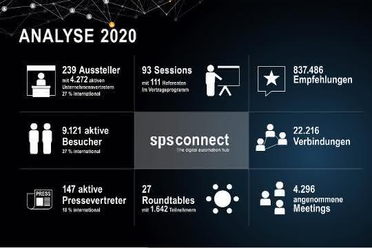 Die SPS Connect in Zahlen