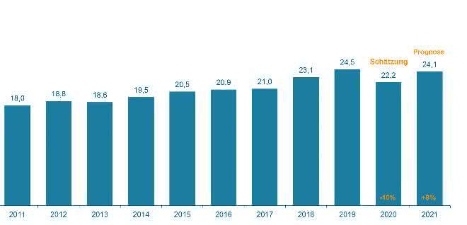 Intralogistik: Produktion minus 10 Prozent, Export minus 15 Prozent