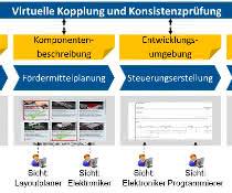 Projekt KonMaFS: Forschung für durchgängige Materialflusssysteme