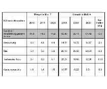 Bilanz der K-Branche