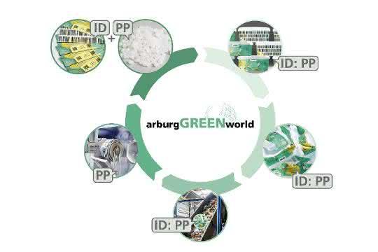 Ressourcenschonung: Kunststoffe sortenrein recyceln
