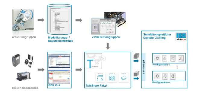 Plattformbibliothek zur Co-Simulation: Fabriken virtuell in Betrieb nehmen