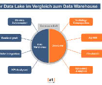 Data Lake - Data Warehouse