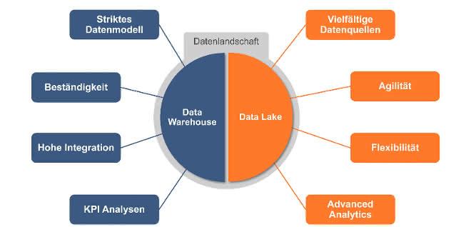 Data Lake - Data Warehouse