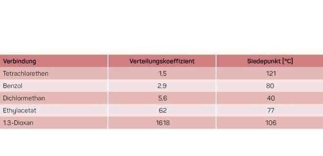 Tabelle 1: Verteilungskoeffizienten einiger Stoffe bei 40°C in Wasser.
