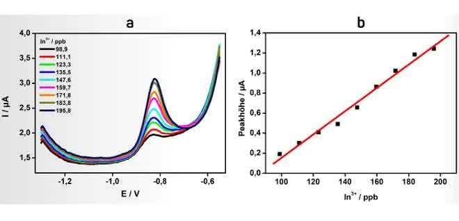 Grafik Bestimmung von In3+ durch anodische Stripping-Voltammetrie