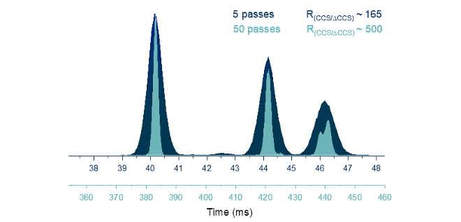 Trennung der isomeren Trisaccheride