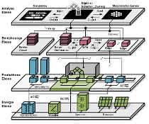 Ebenen in modernen Produktionsumgebungen