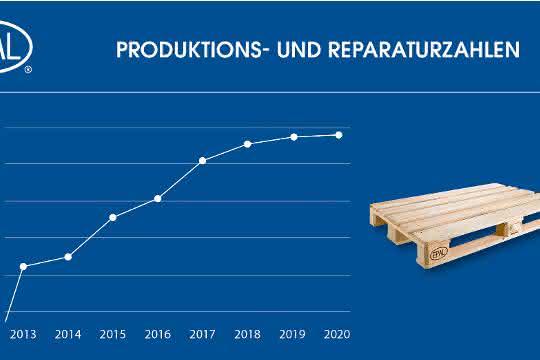 EPAL Palettenproduktion steigt trotz Covid-19-Pandemie