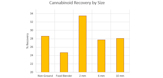 Grafik Rückgewinnung von Cannabinoiden