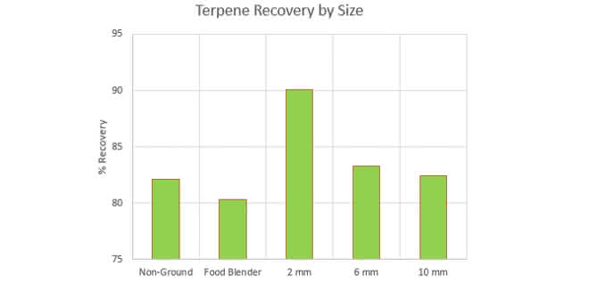 Grafik Rückgewinnung von Terpenen