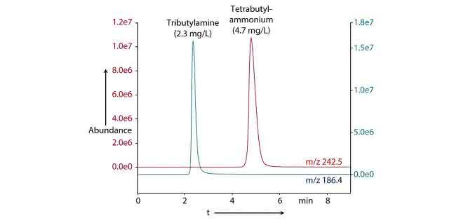 Überlagerung von LC-MS-Chromatogrammen
