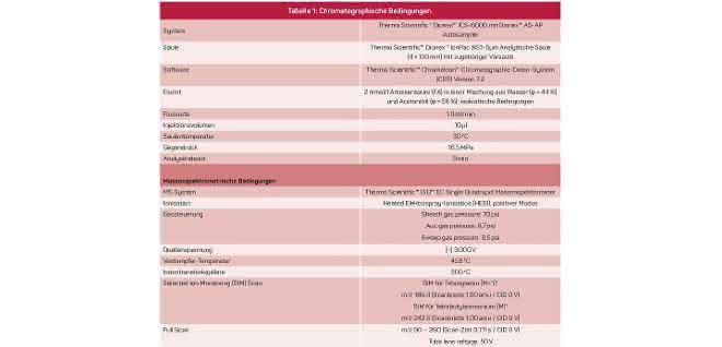 Tabelle chromatographische Bedingungen