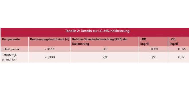 Tabelle Details zur LC-MS-Kalibrierung