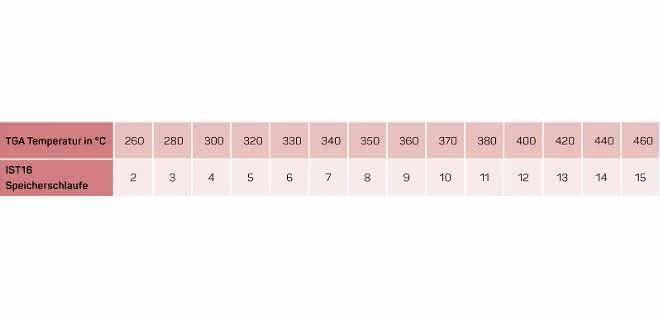 Tabelle Speicherschlaufen