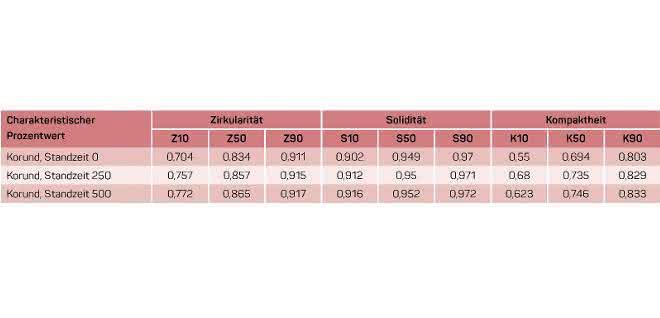 Charakteristische Prozentwerte ausgewählter Formparameter Korundprobe